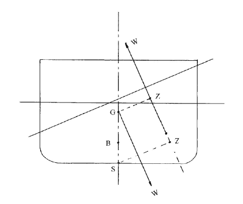 Transverse Stability, Large Angles
