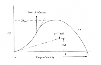 The GZ Curve or Curve of Statical Stability