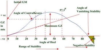 Curves of Statical Stability